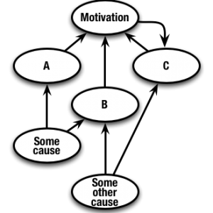 motivation - a cause or an effect